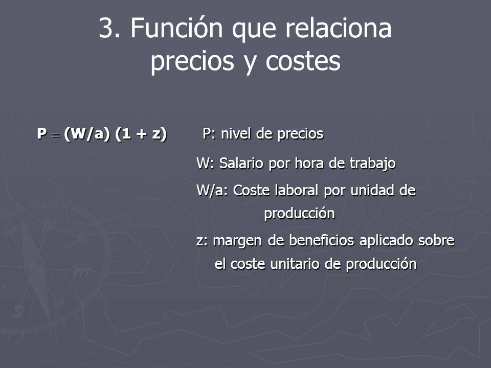 P (W/a) (1 + z) P: nivel de precios W: Salario por hora de trabajo W: Salario por hora de trabajo W/a: Coste laboral por unidad de producción W/a: Coste laboral por unidad de producción z: margen de beneficios aplicado sobre el coste unitario de producción z: margen de beneficios aplicado sobre el coste unitario de producción 3.