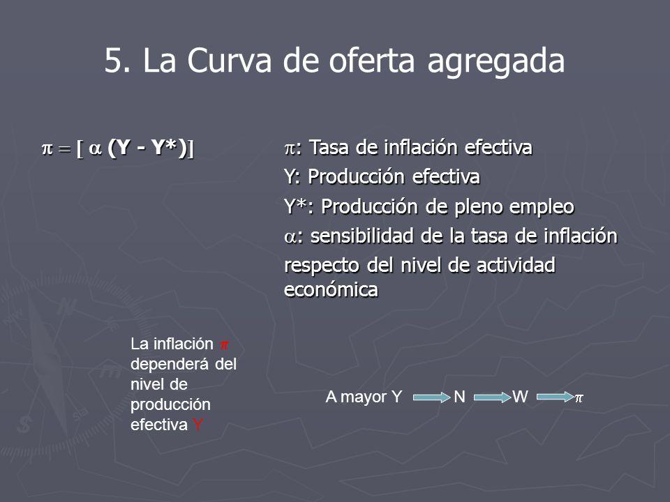 (Y - Y*) : Tasa de inflación efectiva (Y - Y*) : Tasa de inflación efectiva Y: Producción efectiva Y: Producción efectiva Y*: Producción de pleno empleo Y*: Producción de pleno empleo : sensibilidad de la tasa de inflación : sensibilidad de la tasa de inflación respecto del nivel de actividad económica respecto del nivel de actividad económica La inflación dependerá del nivel de producción efectiva Y A mayor Y N W 5.
