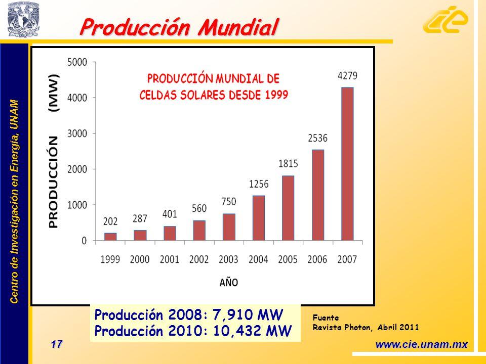 Centro de Investigación en Energía, UNAM Centro de Investigación en Energía, UNAM 17 www.cie.unam.mx Producción Mundial Producción Mundial Producción