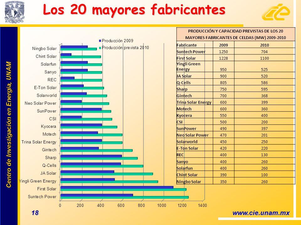Centro de Investigación en Energía, UNAM Centro de Investigación en Energía, UNAM 18 www.cie.unam.mx Los 20 mayores fabricantes Los 20 mayores fabrica