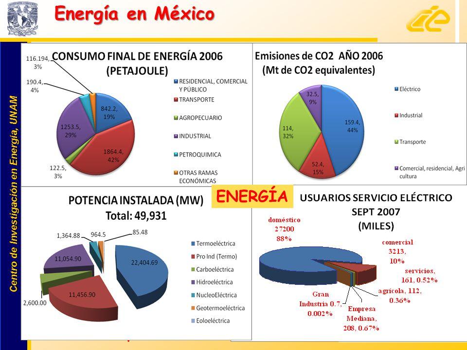 Centro de Investigación en Energía, UNAM Centro de Investigación en Energía, UNAM 2 www.cie.unam.mx Energía en México 23% lo produce PInd 73%: fósiles