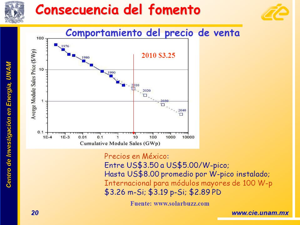 Centro de Investigación en Energía, UNAM Centro de Investigación en Energía, UNAM 20 www.cie.unam.mx Consecuencia del fomento Fuente: www.solarbuzz.co