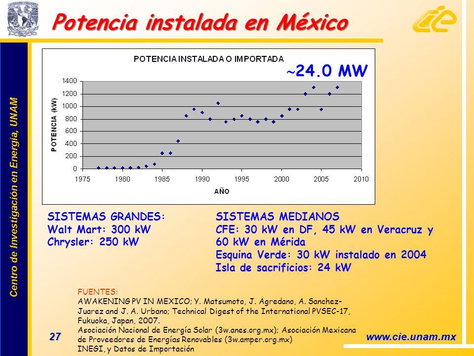 Centro de Investigación en Energía, UNAM Centro de Investigación en Energía, UNAM 27 www.cie.unam.mx Potencia instalada en México FUENTES: AWAKENING P