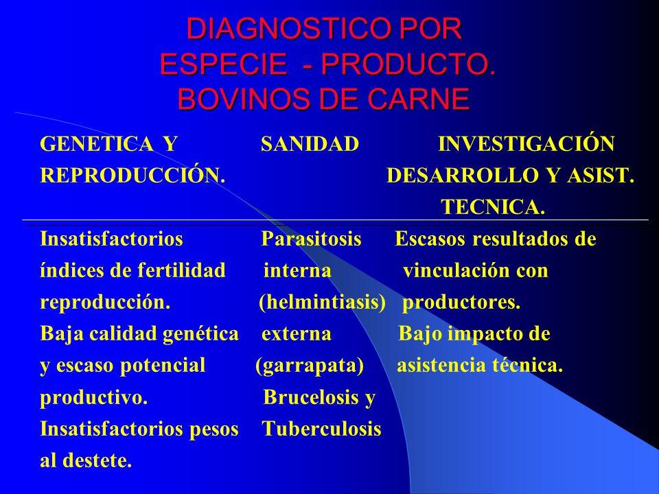 DIAGNOSTICO POR ESPECIE - PRODUCTO. BOVINOS DE CARNE GENETICA Y SANIDAD INVESTIGACIÓN REPRODUCCIÓN. DESARROLLO Y ASIST. TECNICA. Insatisfactorios Para
