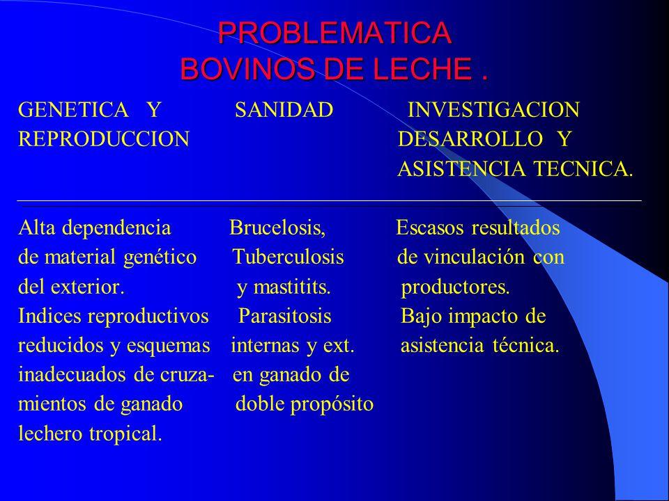 PROBLEMATICA BOVINOS DE LECHE. GENETICA Y SANIDAD INVESTIGACION REPRODUCCION DESARROLLO Y ASISTENCIA TECNICA. Alta dependencia Brucelosis, Escasos res