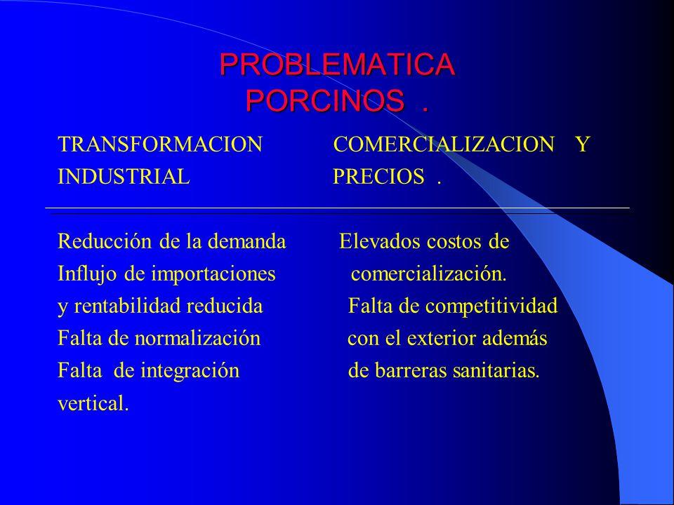 PROBLEMATICA PORCINOS. TRANSFORMACION COMERCIALIZACION Y INDUSTRIAL PRECIOS. Reducción de la demanda Elevados costos de Influjo de importaciones comer