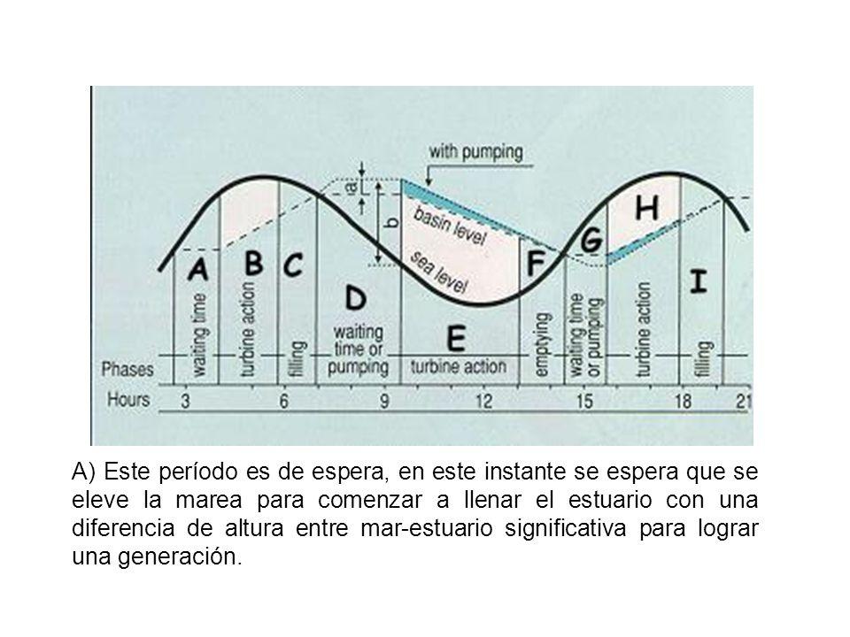 B, H) Los dos períodos responden a la generación y llenado donde el estuario está en menor nivel y el nivel de marea está cercano a su máximo, en estos casos el agua circula desde el mar al estuario generando energía.