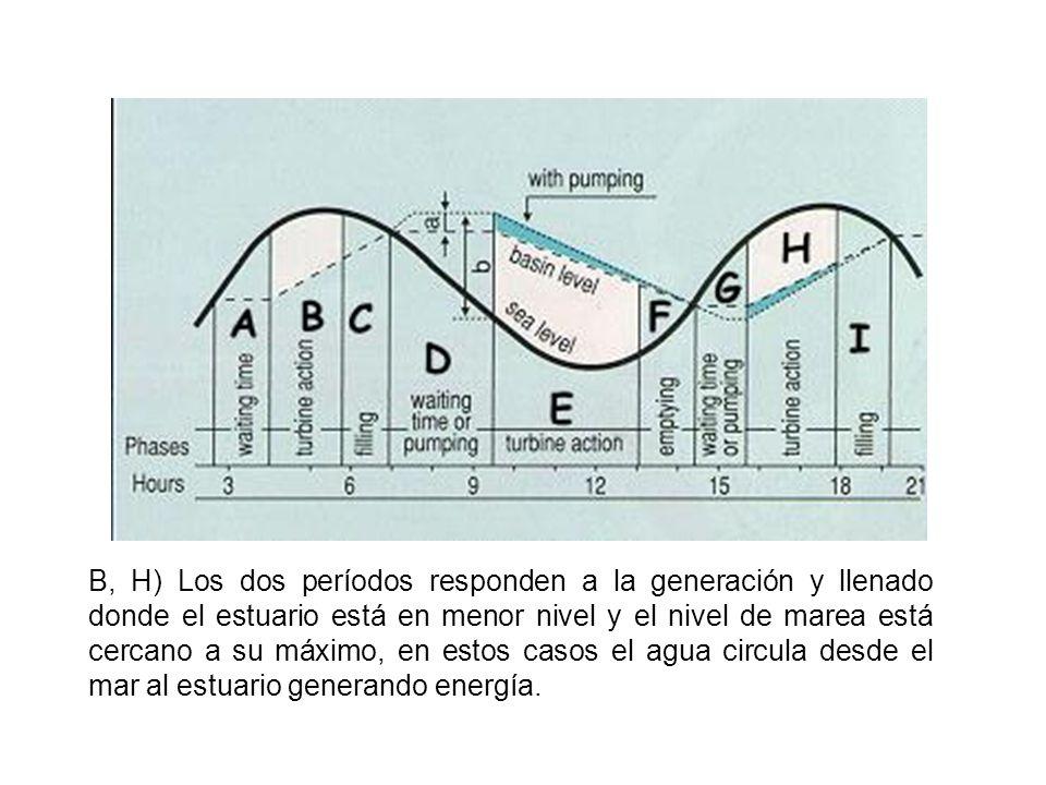 C, I) Tras generar energía el estuario eleva considerablemente su nivel por lo cual la cota entre nivel de marea y estuario es muy pequeña obteniendo por ende una potencia insignificante por lo cual este período es utilizado solamente para terminar de llenar el estuario.