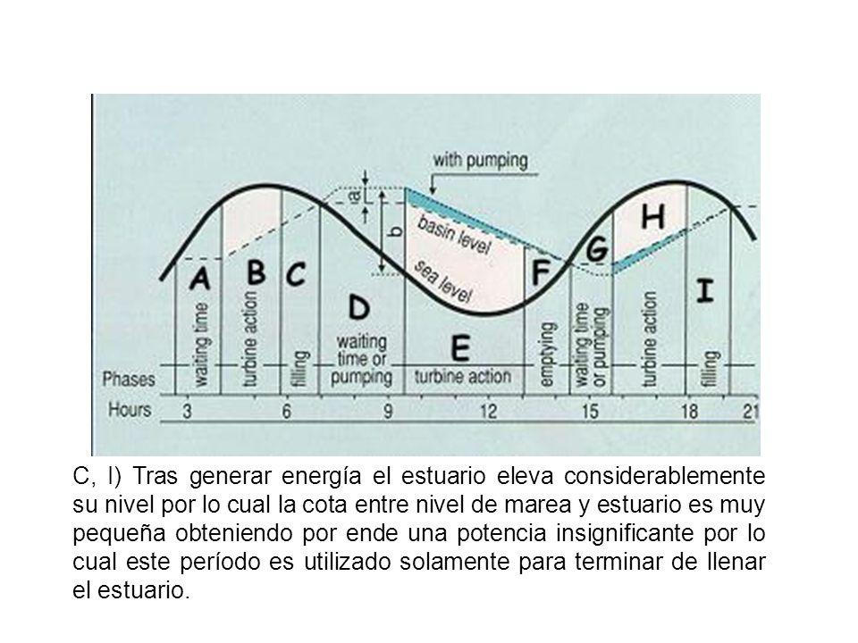 D) En este ciclo se produce la espera del descenso de la marea para poder obtener una diferencia entre el nivel de la marea y del estuario (lleno), además se puede también recurrir al bombeado para obtener un aumento del nivel del estuario.