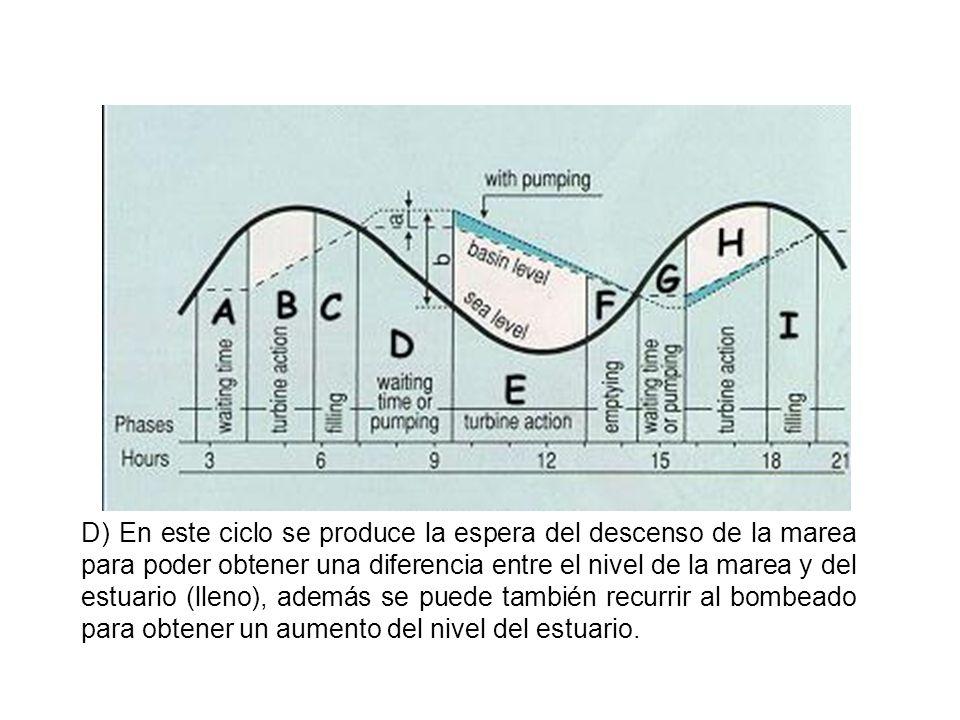 E) Después de la espera, se libera el agua contenida por el estuario descendiendo su nivel y generando de esta forma energía.