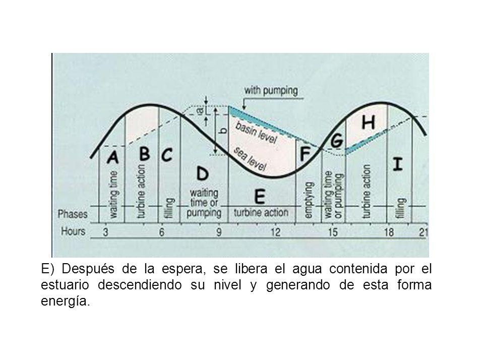 F) En este caso se produce el vaciado del estuario para poder aprovechar nuevamente la acción de la pleamar.