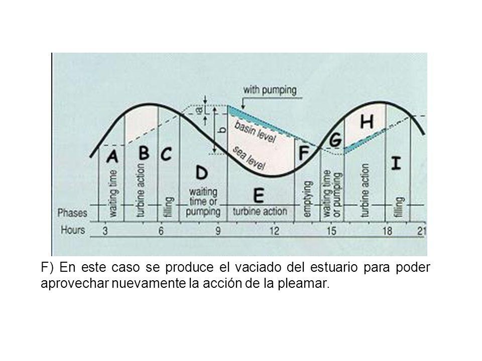 G) Similar al ciclo A debido a que espera un nivel casi máximo de pleamar para abrir el paso del agua a través de las turbinas aunque puede realizar un proceso de bombeado para aumentar el nivel del estuario durante la espera.