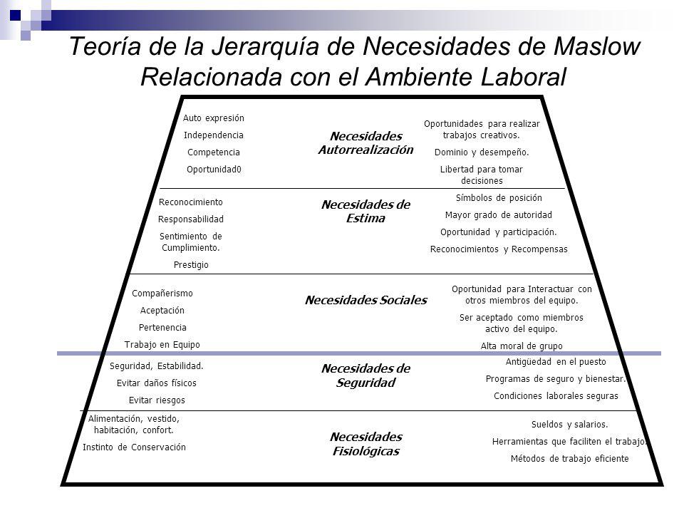 Teoría de la Jerarquía de Necesidades de Maslow.