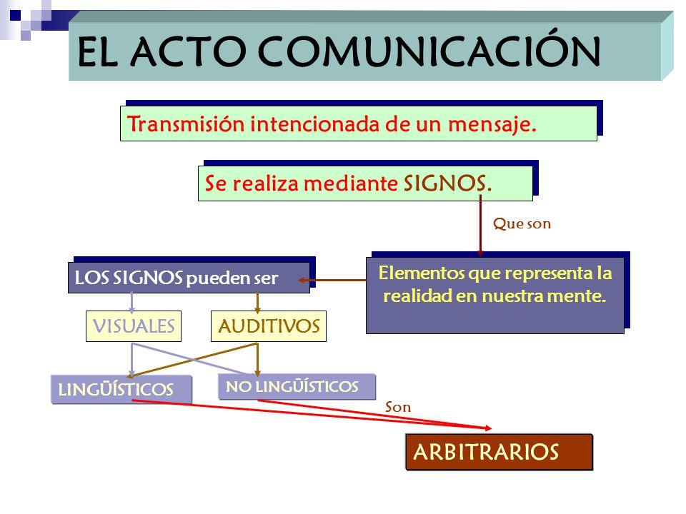 EL ACTO COMUNICACIÓN Transmisión intencionada de un mensaje.