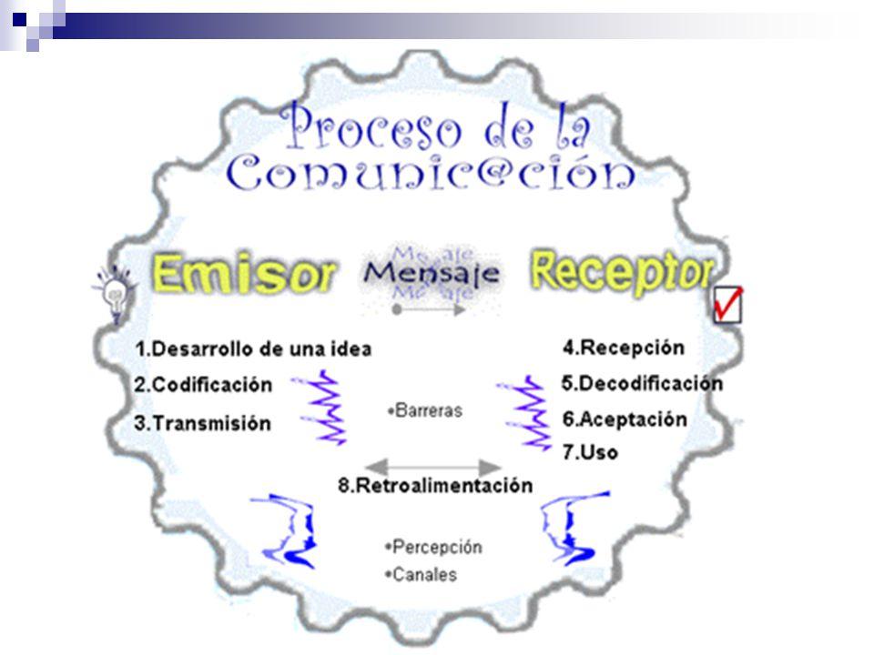 FUNCIONES DE LA COMUNICACIÓN: Información Instrucción y mando Influencia y persuasión Integradora C O M U N I C A C I Ó N