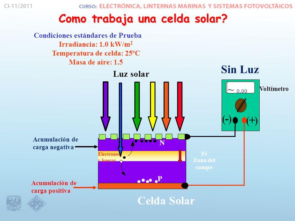 Luz solar Voltímetro ( - )( + ) Como trabaja una celda solar.