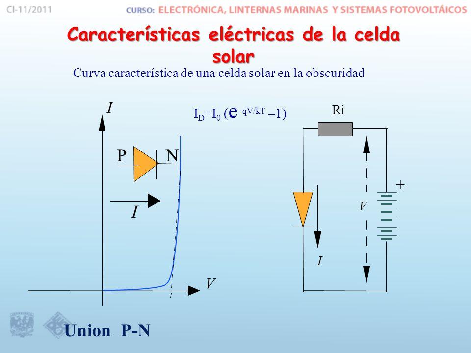 Características eléctricas de la celda solar Curva característica de una celda solar en la obscuridad V I I PN + V I Ri I D =I 0 ( e qV/kT –1) Union P-N