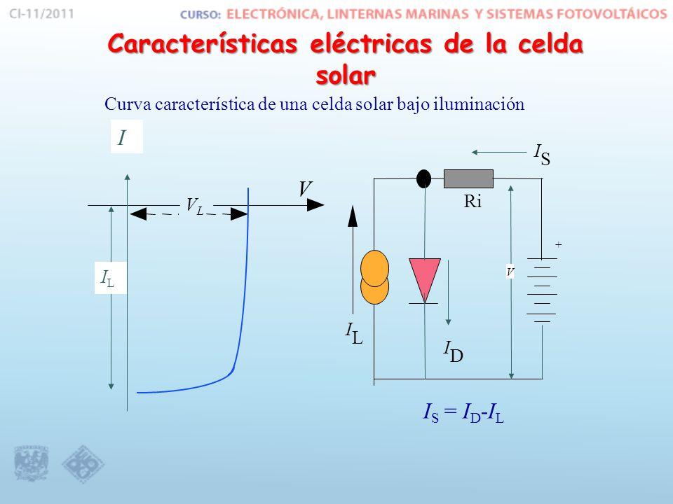 Curva característica de una celda solar bajo iluminación V + I D Ri VLVL I L I S V ILIL I I S = I D -I L Características eléctricas de la celda solar