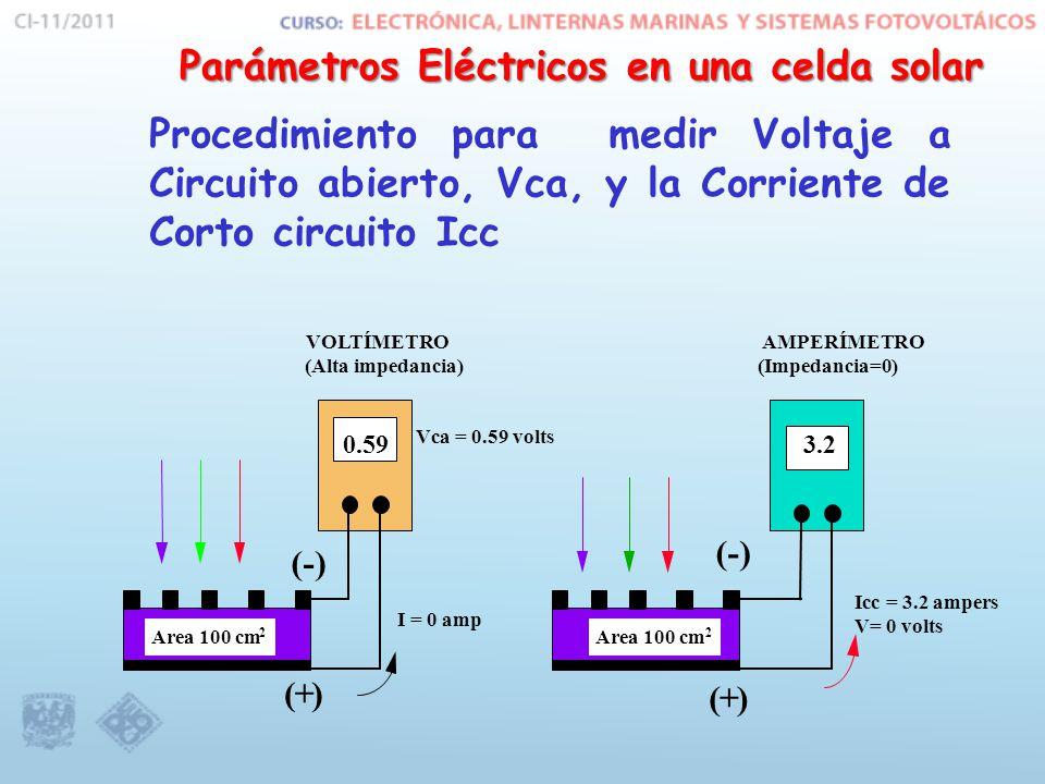 Procedimiento para medir Voltaje a Circuito abierto, Vca, y la Corriente de Corto circuito Icc Area 100 cm 2 2 0.593.2 VOLTÍMETRO (Alta impedancia) (-) ( + ) ( + ) AMPERÍMETRO (Impedancia=0) I = 0 amp Vca = 0.59 volts Icc = 3.2 ampers V= 0 volts Parámetros Eléctricos en una celda solar