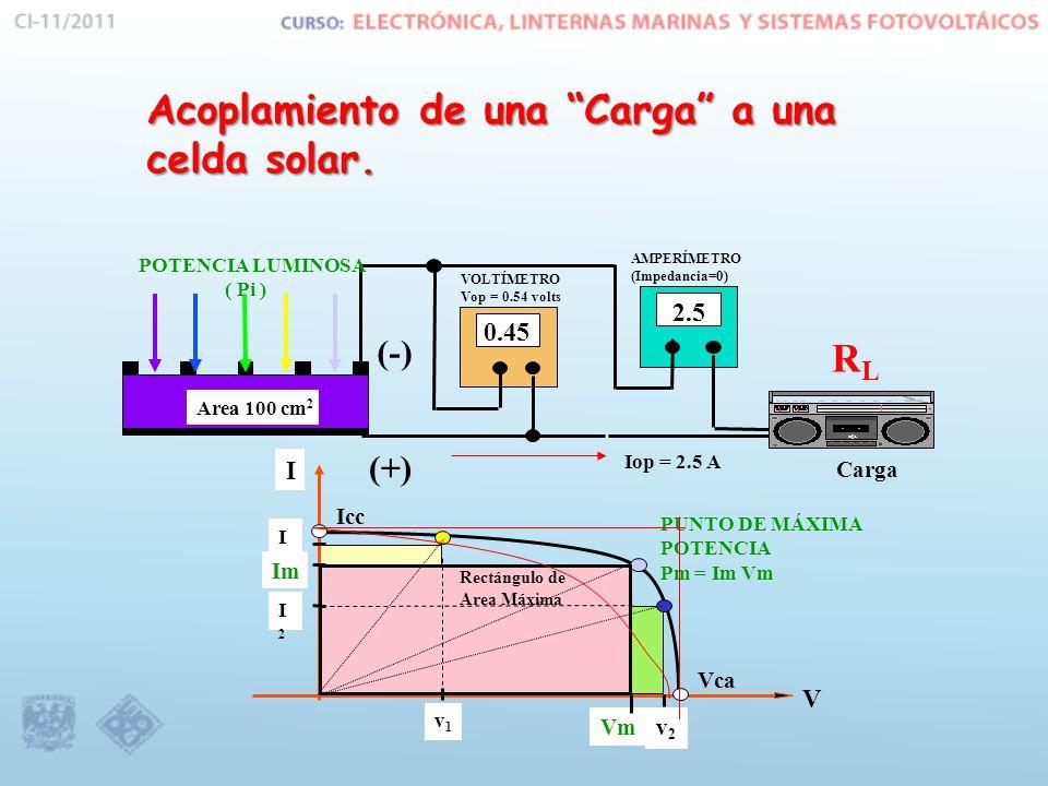 Area 100 cm 2 0.45 2.5 VOLTÍMETRO Vop = 0.54 volts (-) (+) AMPERÍMETRO (Impedancia=0) Iop = 2.5 A Carga I V v1v1 v2v2 Vca Vm I2I2 I1I1 Im Icc Rectángulo de Area Máxima PUNTO DE MÁXIMA POTENCIA Pm = Im Vm POTENCIA LUMINOSA ( Pi ) Acoplamiento de una Carga a una celda solar.