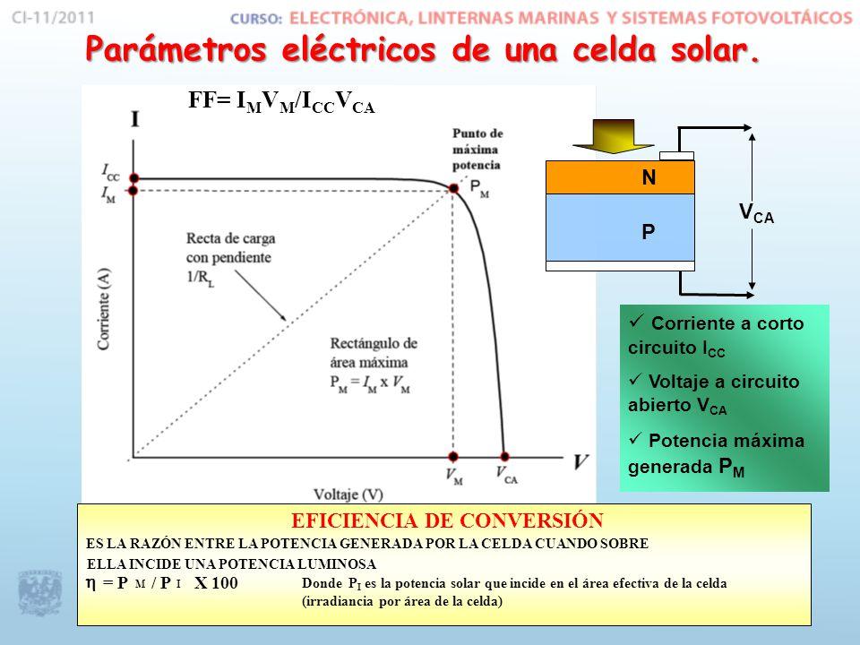 Parámetros eléctricos de una celda solar.
