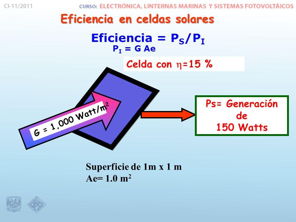 Eficiencia en celdas solares Eficiencia en celdas solares Superficie de 1m x 1 m Ae= 1.0 m 2 G = 1,000 Watt/m 2 Ps= Generación de 150 Watts Celda con =15 % Eficiencia = P S /P I P I = G Ae