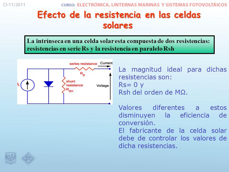 Efecto de la resistencia en las celdas solares Efecto de la resistencia en las celdas solares La intrínseca en una celda solar esta compuesta de dos resistencias: resistencias en serie Rs y la resistencia en paralelo Rsh La magnitud ideal para dichas resistencias son: Rs= 0 y Rsh del orden de MΩ.