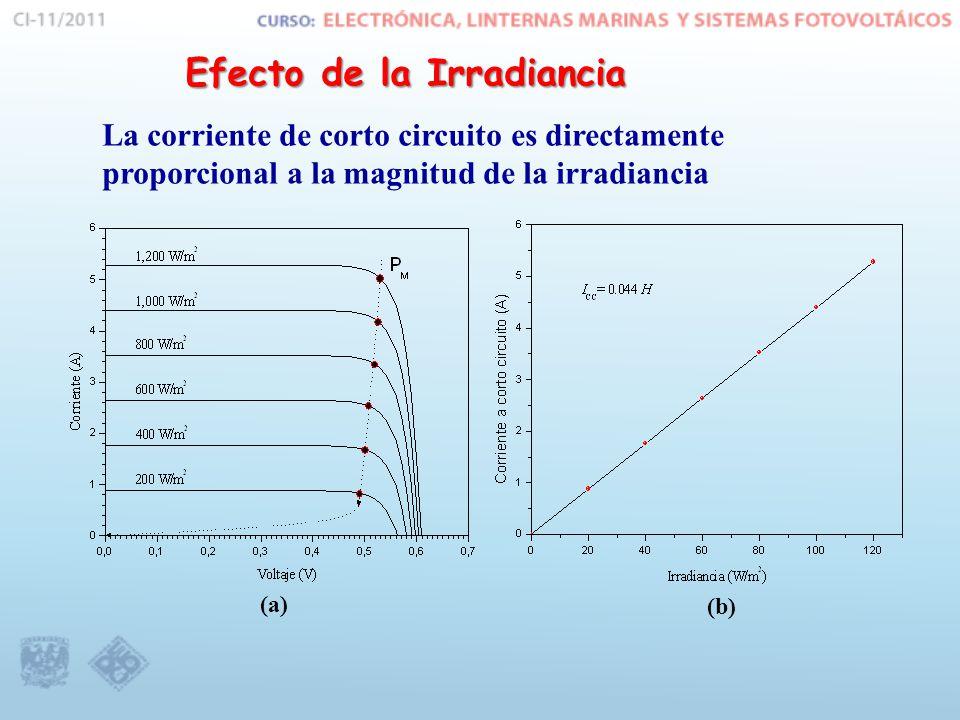 (b) (a) Efecto de la Irradiancia La corriente de corto circuito es directamente proporcional a la magnitud de la irradiancia
