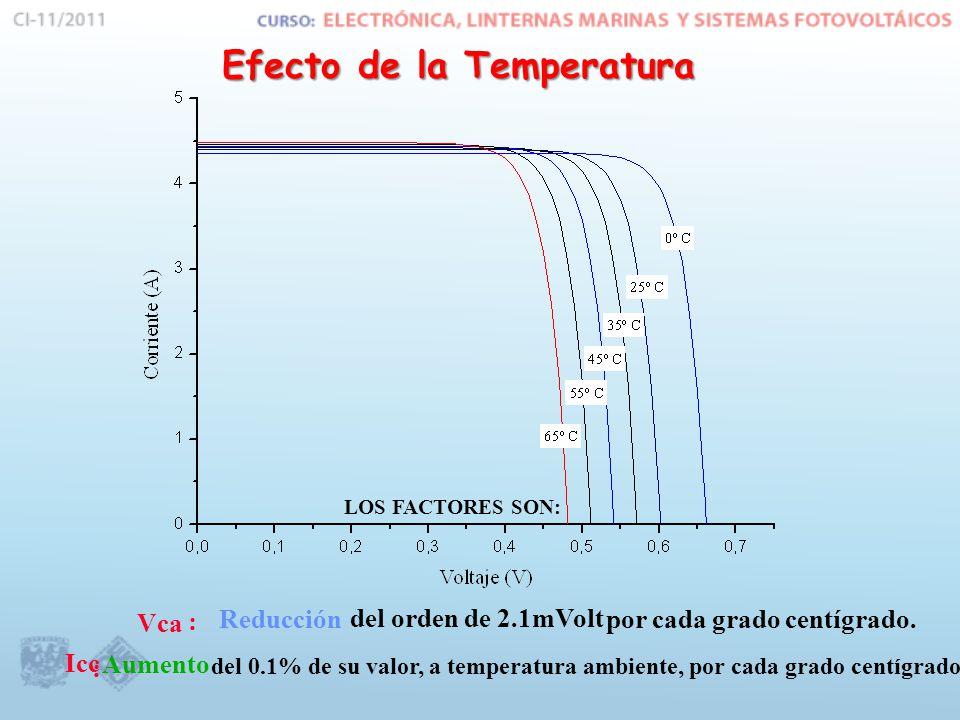 Efecto de la Temperatura LOS FACTORES SON: Vca : Reducción del orden de 2.1 mVolt por cada grado centígrado.