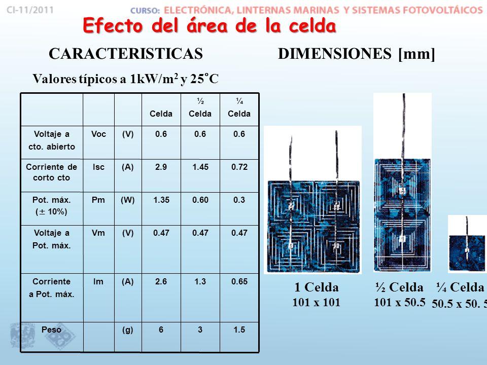 CARACTERISTICAS Valores típicos a 1kW/m 2 y 25°C DIMENSIONES [mm] 1 Celda 101 x 101 ½ Celda 101 x 50.5 ¼ Celda 50.5 x 50.
