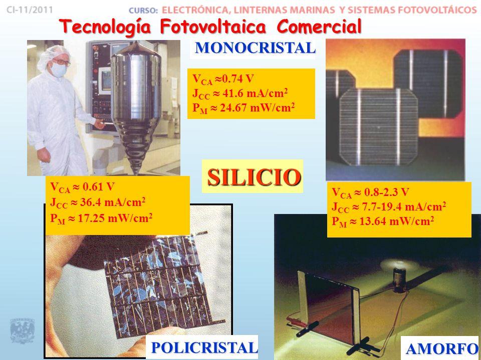 SILICIO MONOCRISTAL POLICRISTAL AMORFO V CA 0.74 V J CC 41.6 mA/cm 2 P M 24.67 mW/cm 2 V CA 0.8-2.3 V J CC 7.7-19.4 mA/cm 2 P M 13.64 mW/cm 2 V CA 0.61 V J CC 36.4 mA/cm 2 P M 17.25 mW/cm 2 Tecnología Fotovoltaica Comercial