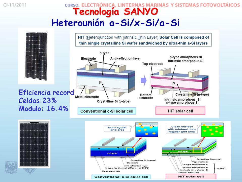 Tecnología SANYO Heterounión a-Si/x-Si/a-Si Eficiencia record Celdas:23% Modulo: 16.4%