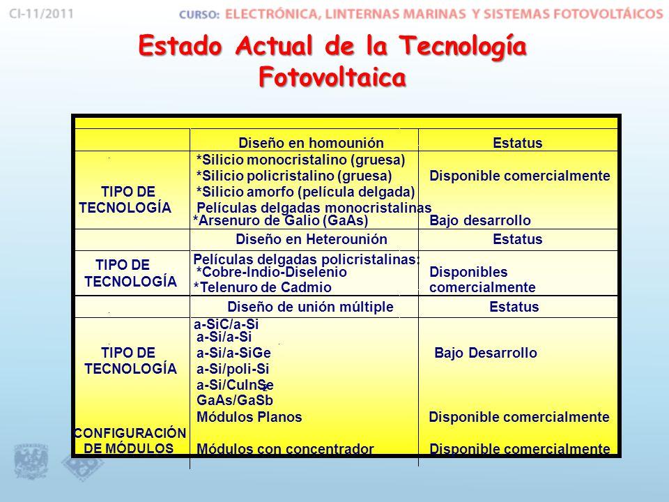 Estado Actual de la Tecnología Fotovoltaica Diseño en homouniónEstatus TIPO DE TECNOLOGÍA *Silicio monocristalino (gruesa) *Silicio policristalino (gruesa) *Silicio amorfo (película delgada) Películas delgadas monocristalinas *Arsenuro de Galio (GaAs) Disponible comercialmente Bajo desarrollo Diseño en HeterouniónEstatus TIPO DE TECNOLOGÍA Películas delgadas policristalinas: *Cobre-Indio-Diselenio *Telenuro de Cadmio Disponibles comercialmente Diseño de unión múltipleEstatus TIPO DE TECNOLOGÍA a-SiC/a-Si a-Si/a-Si a-Si/a-SiGe a-Si/poli-Si a-Si/CuInSe 2 GaAs/GaSb Bajo Desarrollo CONFIGURACIÓN DE MÓDULOS Módulos Planos Módulos con concentrador Disponible comercialmente