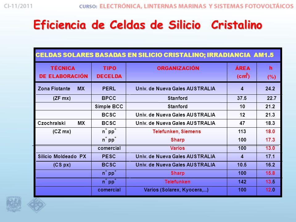 Eficiencia de Celdas de Silicio Cristalino