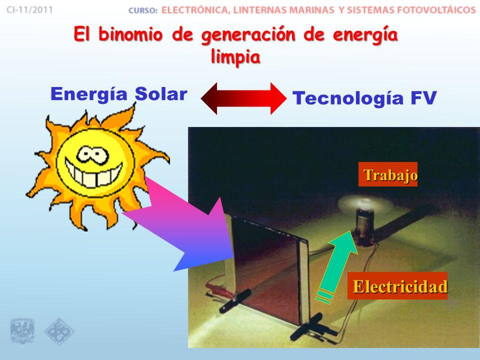 Energía Solar El binomio de generación de energía limpia Tecnología FV Electricidad Trabajo