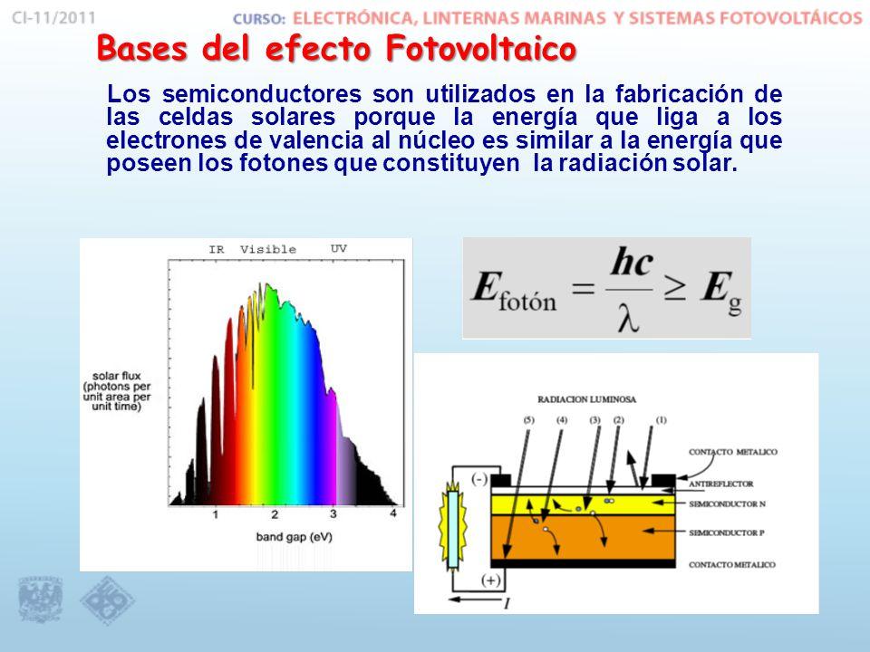 Bases del efecto Fotovoltaico Los semiconductores son utilizados en la fabricación de las celdas solares porque la energía que liga a los electrones de valencia al núcleo es similar a la energía que poseen los fotones que constituyen la radiación solar.