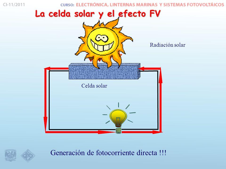 La celda solar y el efecto FV Radiación solar Celda solar Generación de fotocorriente directa !!!