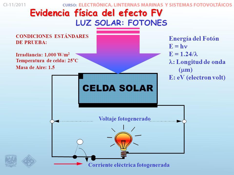 Voltaje fotogenerado Corriente eléctrica fotogenerada CELDA SOLAR Evidencia física del efecto FV LUZ SOLAR: FOTONES Energía del Fotón E = h E = 1.24/ : Longitud de onda ( m) E: eV (electron volt) CONDICIONES ESTÁNDARES DE PRUEBA: Irradiancia: 1,000 W/m 2 Temperatura de celda: 25°C Masa de Aire: 1.5