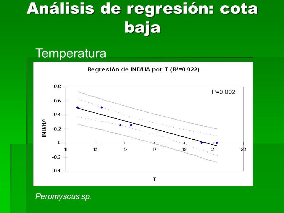Análisis de regresión: cota baja P=0.002 Temperatura Peromyscus sp.