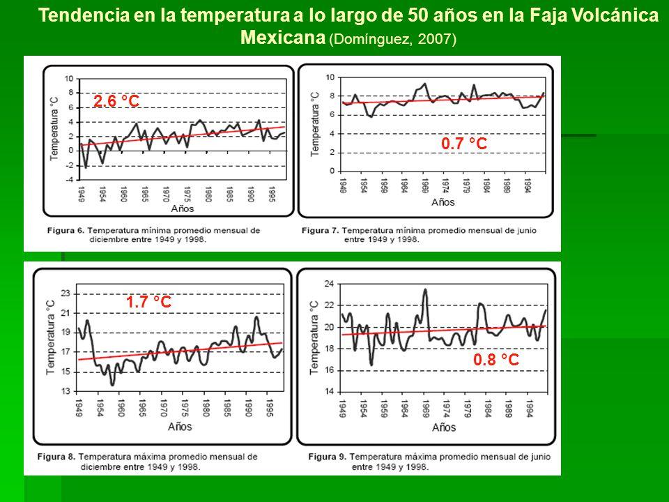 Tendencia en la temperatura a lo largo de 50 años en la Faja Volcánica Mexicana (Domínguez, 2007) 2.6 °C 1.7 °C 0.7 °C 0.8 °C