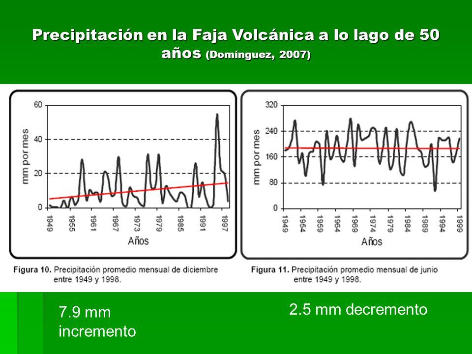 Precipitación en la Faja Volcánica a lo lago de 50 años (Domínguez, 2007) 7.9 mm incremento 2.5 mm decremento