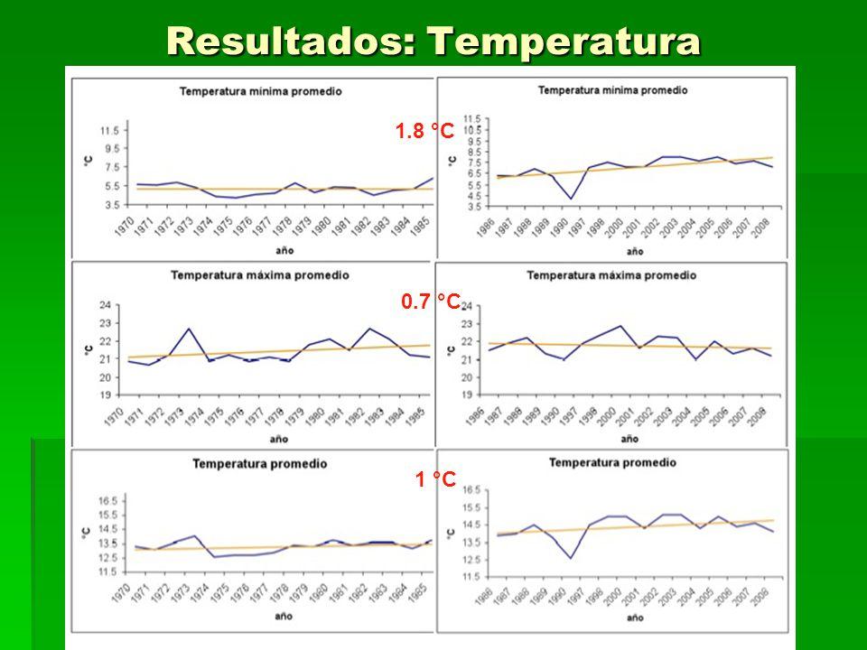Resultados: Temperatura 1.8 °C 0.7 °C 1 °C