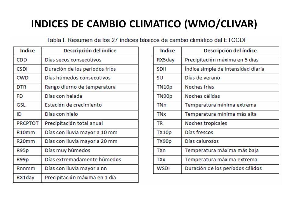 INDICES DE CAMBIO CLIMATICO (WMO/CLIVAR)