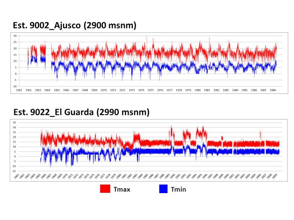 TminTmax Est. 9002_Ajusco (2900 msnm) Est. 9022_El Guarda (2990 msnm)