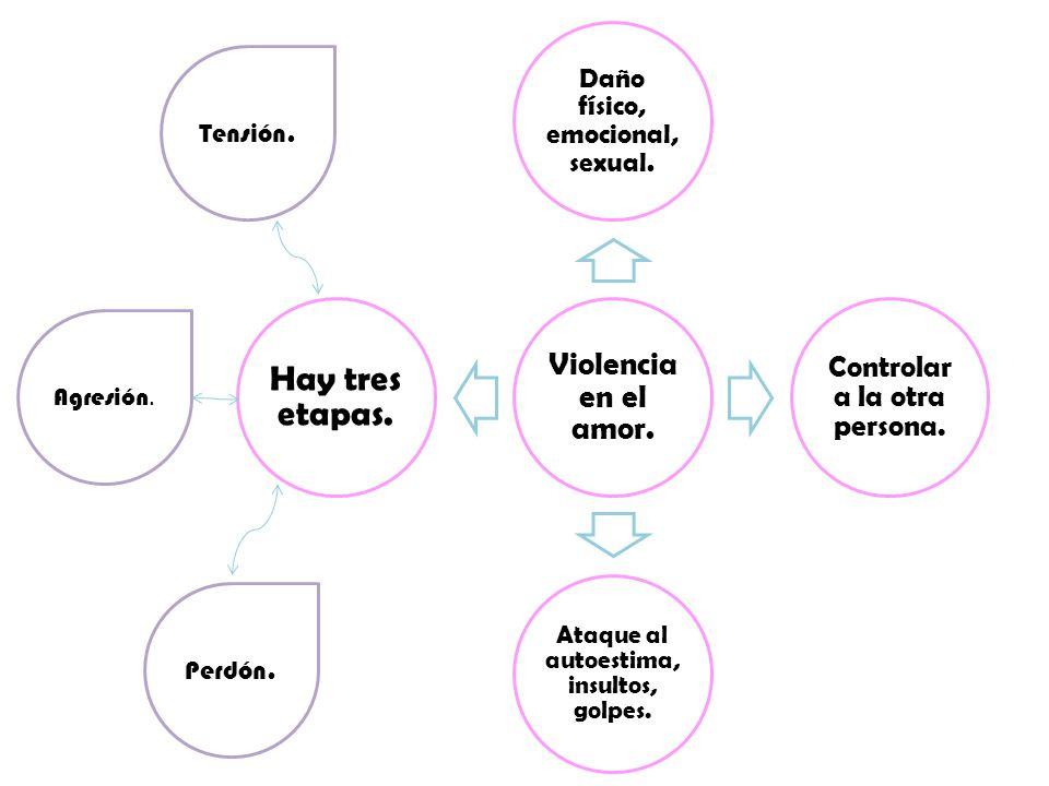 Violencia en el amor. Daño físico, emocional, sexual. Controlar a la otra persona. Ataque al autoestima, insultos, golpes. Hay tres etapas. Tensión. A