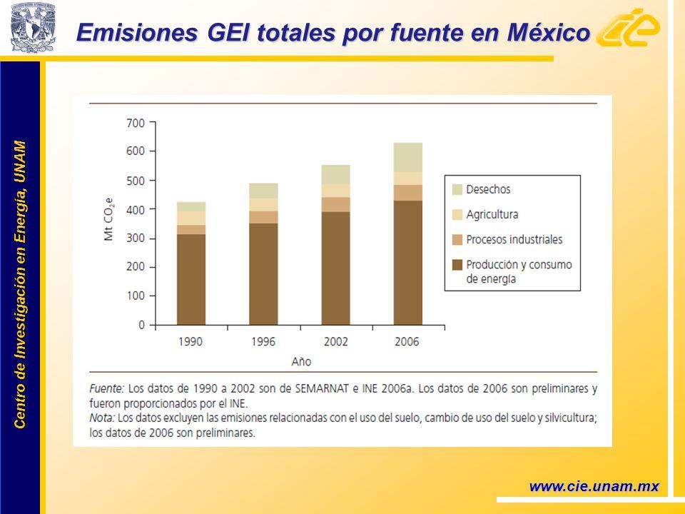 Centro de Investigación en Energía, UNAM Centro de Investigación en Energía, UNAM Emisiones GEI totales por fuente en México www.cie.unam.mx