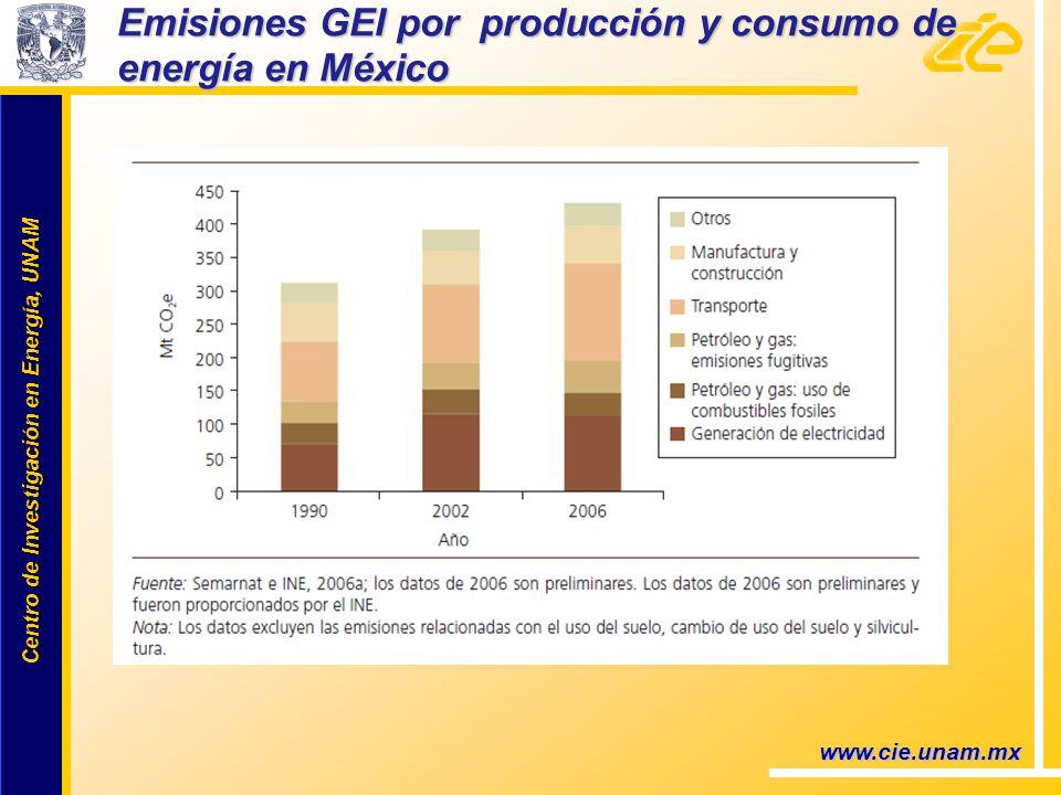 Centro de Investigación en Energía, UNAM Centro de Investigación en Energía, UNAM Emisiones GEI por producción y consumo de energía en México www.cie.unam.mx