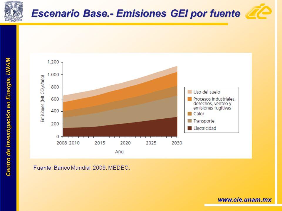 Centro de Investigación en Energía, UNAM Centro de Investigación en Energía, UNAM www.cie.unam.mx Escenario Base.- Emisiones GEI por fuente Fuente: Banco Mundial, 2009.