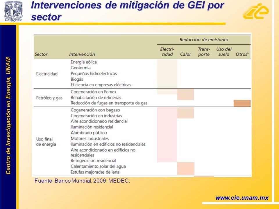 Centro de Investigación en Energía, UNAM Centro de Investigación en Energía, UNAM Intervenciones de mitigación de GEI por sector www.cie.unam.mx Fuente: Banco Mundial, 2009.