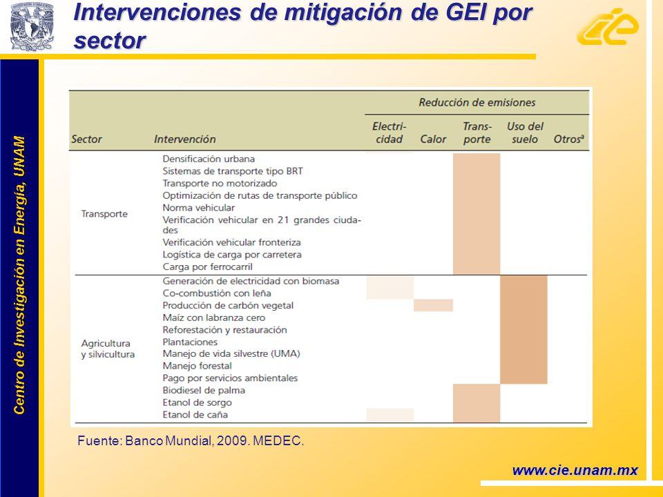 Centro de Investigación en Energía, UNAM Centro de Investigación en Energía, UNAM www.cie.unam.mx Fuente: Banco Mundial, 2009. MEDEC. Intervenciones d